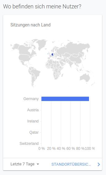 wo befinden sich meine Nutzer